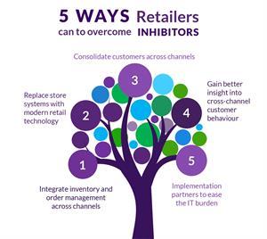 5 Ways Retailers InfoG
